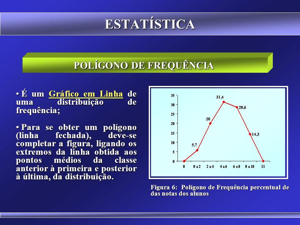 ESTATÍSTICA HISTOGRAMA DE FREQUÊNCIA Figura 5: Histograma dos percentuais das notas dos alunos A área do histograma é proporcional à soma das frequênc