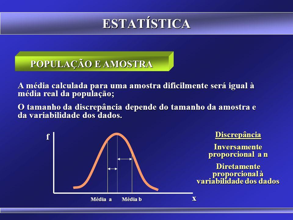 ESTATÍSTICA f x Distribuição das médias de amostras de mesmo tamanho extraídas da população Distribuição da população x