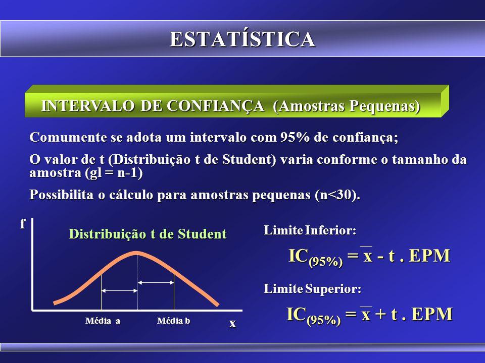 ESTATÍSTICA INTERVALO DE CONFIANÇA (Amostras Grandes) Mostra o intervalo em que se situa a média real da população; Comumente se adota um intervalo co