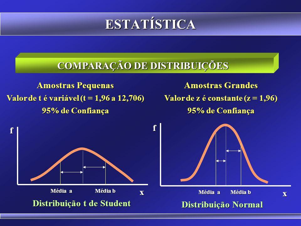 ESTATÍSTICA INTERVALO DE CONFIANÇA (Amostras Pequenas) Comumente se adota um intervalo com 95% de confiança; O valor de t (Distribuição t de Student)