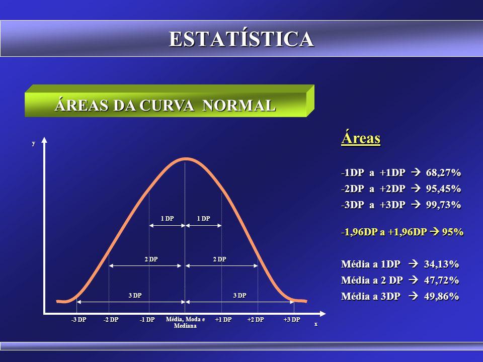 ESTATÍSTICA A ESTATÍSTICA Z 0 x y+1-2+2+3-3 Exemplo: A altura média dos estudantes da FESSC é de 1,70m com desvio padrão de 10cm Z = x - x Z = x - x s