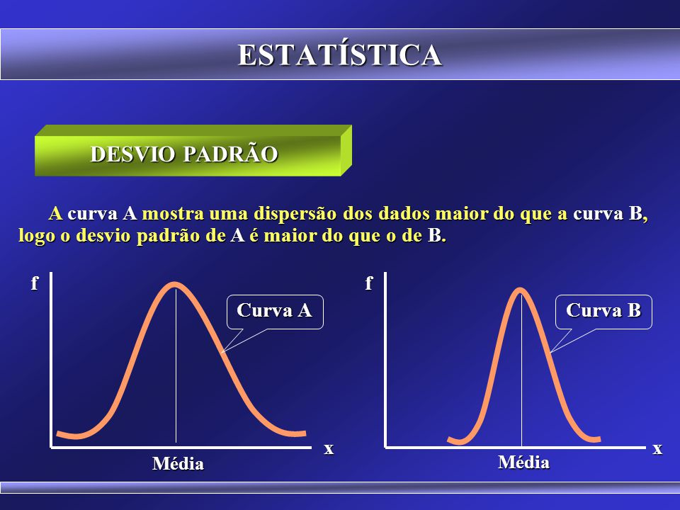 ESTATÍSTICA SIGNIFICADO: É um modo de representar a dispersão dos dados ao redor da média. DESVIO PADRÃO f x Média