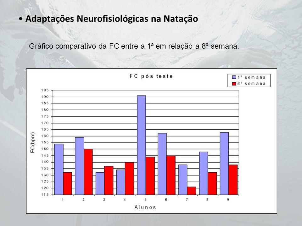 Adaptações Neurofisiológicas na Natação Gráfico comparativo da FC entre a 1ª em relação a 8ª semana.