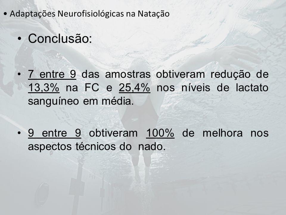 Adaptações Neurofisiológicas na Natação Conclusão: 7 entre 9 das amostras obtiveram redução de 13,3% na FC e 25,4% nos níveis de lactato sanguíneo em