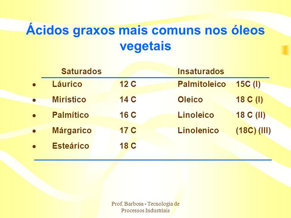 Prof. Barbosa - Tecnologia de Processos Industriais Ácidos graxos mais comuns nos óleos vegetais SaturadosInsaturados Láurico12 CPalmitoleico 15C (I)