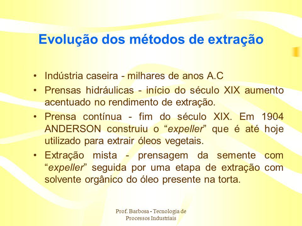 Prof. Barbosa - Tecnologia de Processos Industriais Evolução dos métodos de extração Indústria caseira - milhares de anos A.C Prensas hidráulicas - in