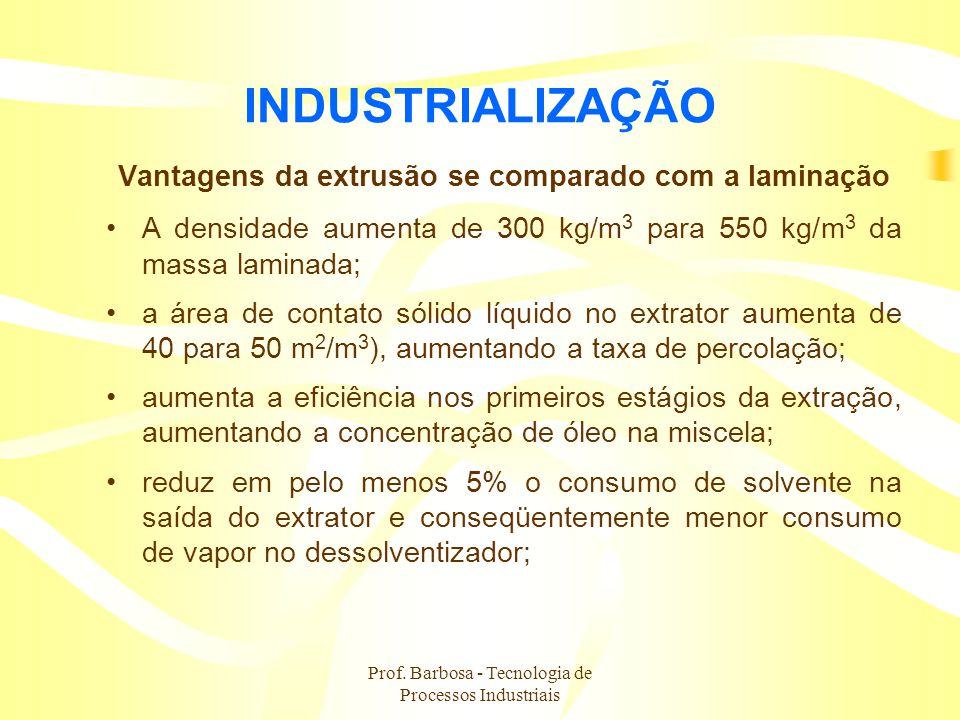 Prof. Barbosa - Tecnologia de Processos Industriais INDUSTRIALIZAÇÃO Vantagens da extrusão se comparado com a laminação A densidade aumenta de 300 kg/
