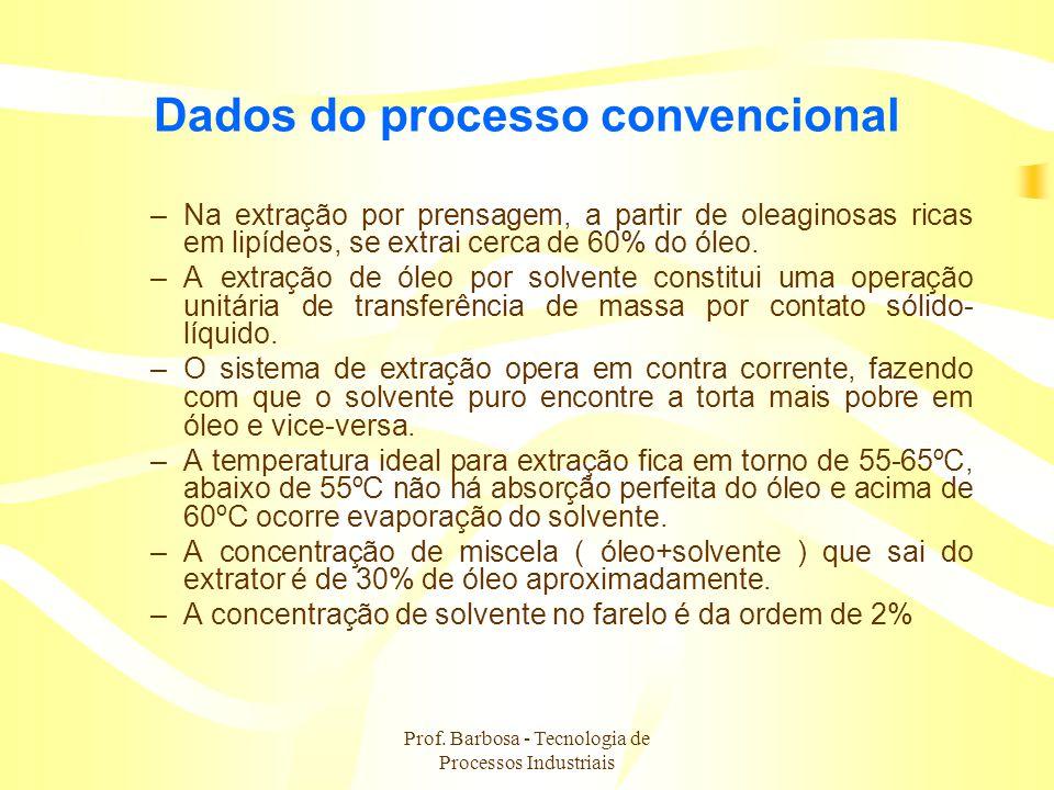 Prof. Barbosa - Tecnologia de Processos Industriais Dados do processo convencional –Na extração por prensagem, a partir de oleaginosas ricas em lipíde