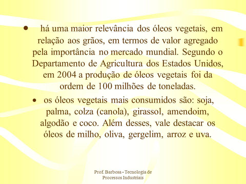 Prof. Barbosa - Tecnologia de Processos Industriais há uma maior relevância dos óleos vegetais, em relação aos grãos, em termos de valor agregado pela