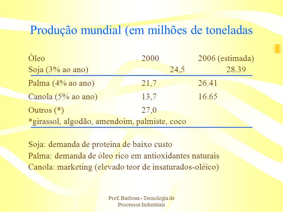 Prof. Barbosa - Tecnologia de Processos Industriais Produção mundial (em milhões de toneladas Óleo20002006 (estimada) Soja (3% ao ano)24,528.39 Palma