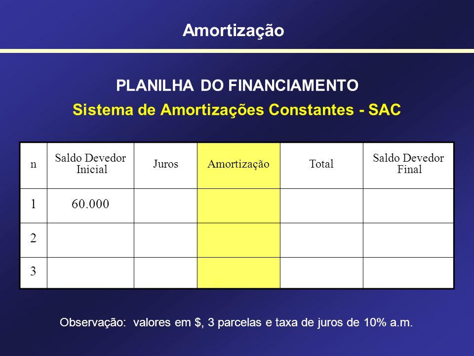 Amortização SISTEMA SAC Taxa de juros (i) Amortizações Juros Valor Presente Características: - A amortização é CONSTANTE (uniforme); - Os juros incide