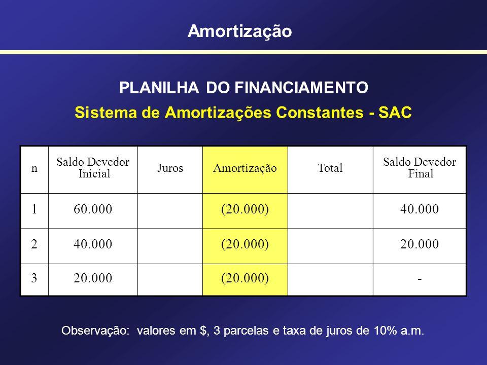 PLANILHA DO FINANCIAMENTO Sistema de Amortizações Constantes - SAC n Saldo Devedor Inicial JurosAmortizaçãoTotal Saldo Devedor Final 160.000 2 3 Amort