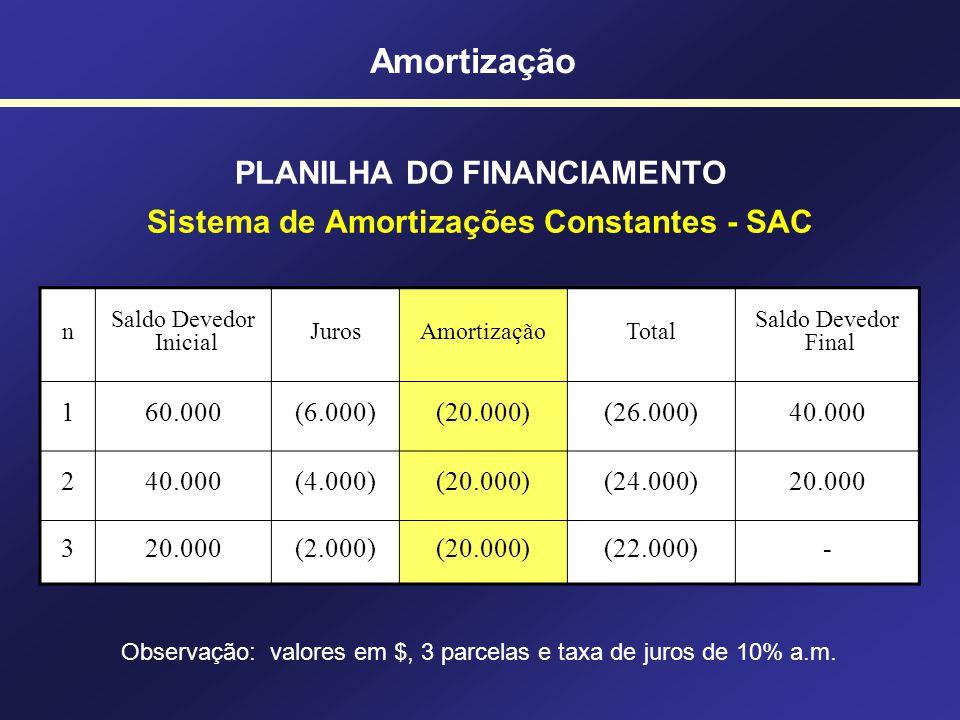 PLANILHA DO FINANCIAMENTO Sistema de Amortizações Constantes - SAC n Saldo Devedor Inicial JurosAmortizaçãoTotal Saldo Devedor Final 160.000(20.000)40