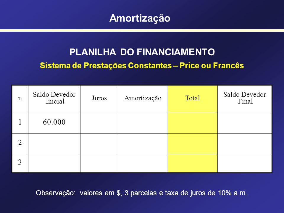 Amortização SISTEMA DE PRESTAÇÕES CONSTANTES Taxa de juros (i) Juros Amortizações Valor Presente Características: - A amortização é crescente (aumenta
