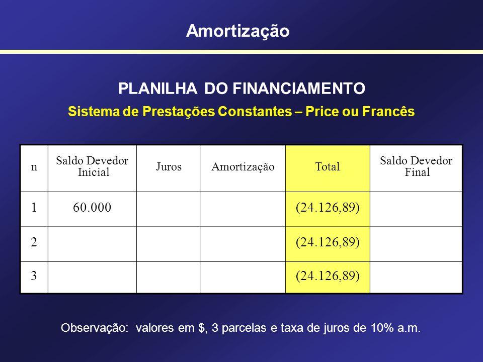PLANILHA DO FINANCIAMENTO Sistema de Prestações Constantes – Price ou Francês n Saldo Devedor Inicial JurosAmortizaçãoTotal Saldo Devedor Final 160.00