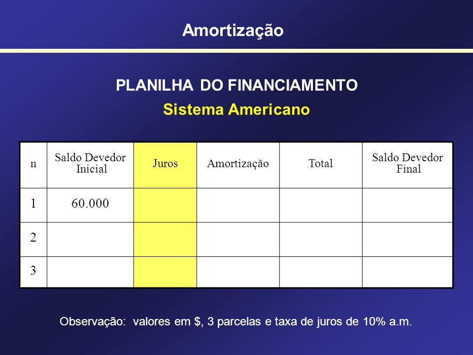 Amortização SISTEMA AMERICANO Taxa de juros (i) Juros Amortização Valor Presente Características: - A amortização é paga no final (com a última presta