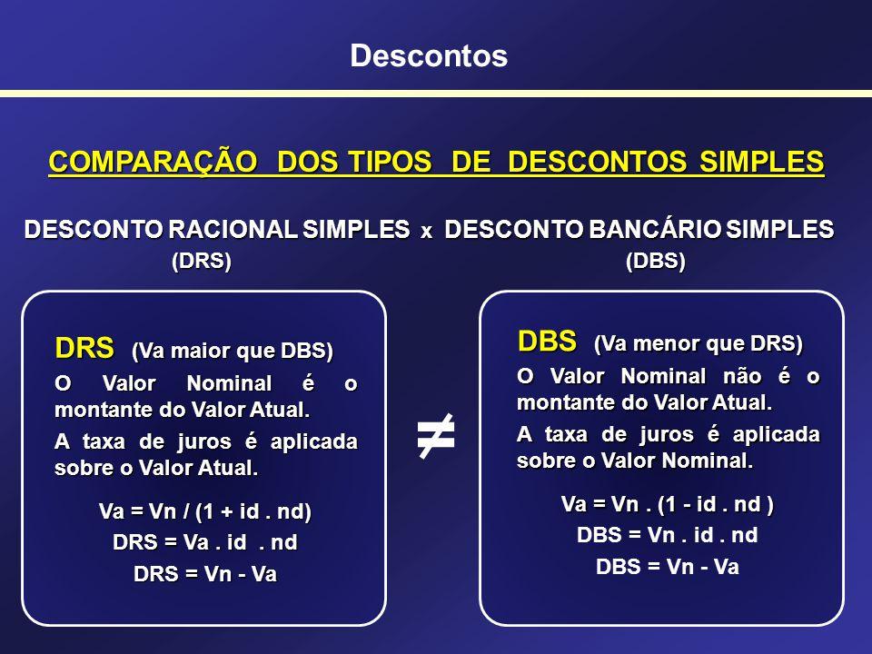 Descontos DESCONTOS SIMPLES - DESCONTO RACIONAL SIMPLES OU POR DENTRO Não é muito usado no Brasil Não é muito usado no Brasil É mais interessante para