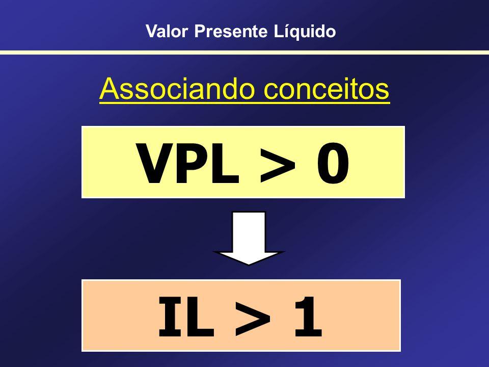 Relativizando o VPL VP (FCs futuros) – Investimento inicial Problema: valor absoluto Não considera escala ÷ VP (FCs futuros) ÷ Investimento inicial Ín