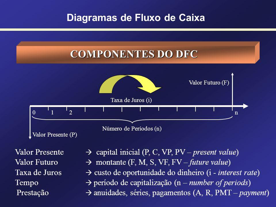 Diagramas de Fluxo de Caixa DIAGRAMA DE FLUXO DE CAIXA (DFC) Escala Horizontal representa o tempo (meses, dias, anos, etc.) Marcações Temporais posiçõ