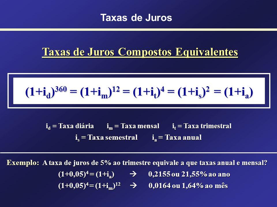 TAXAS DE JUROS EQUIVALENTES São as que, referidas a períodos de tempo diferentes e aplicadas a um mesmo capital, pelo mesmo prazo, produzem juros igua