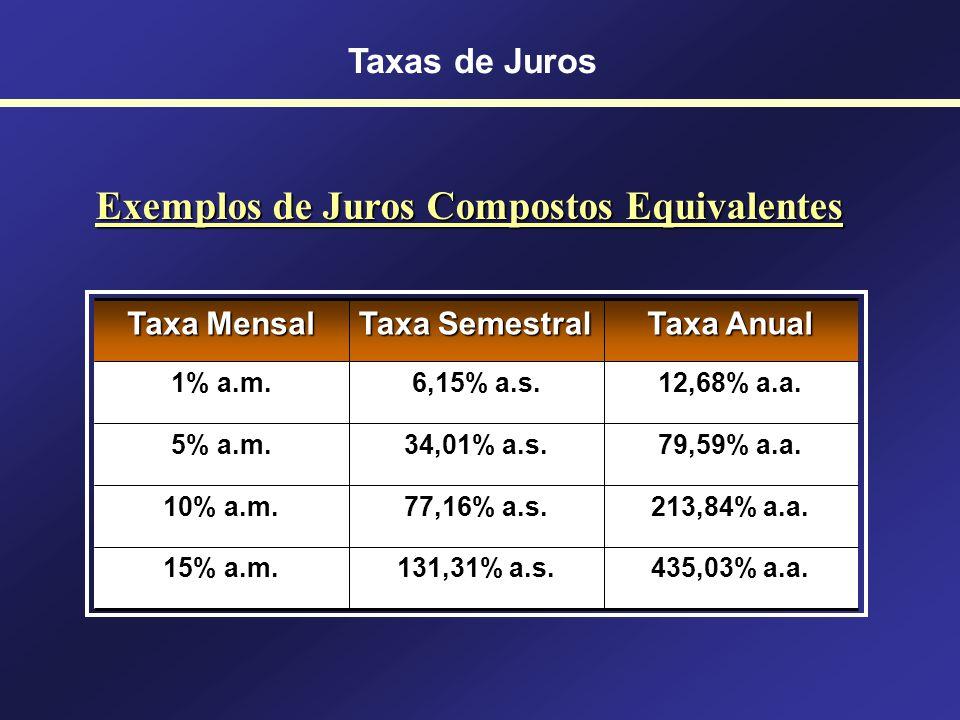 Taxas de Juros Compostos Equivalentes (1+i d ) 360 = (1+i m ) 12 = (1+i t ) 4 = (1+i s ) 2 = (1+i a ) i d = Taxa diária i m = Taxa mensal i t = Taxa t