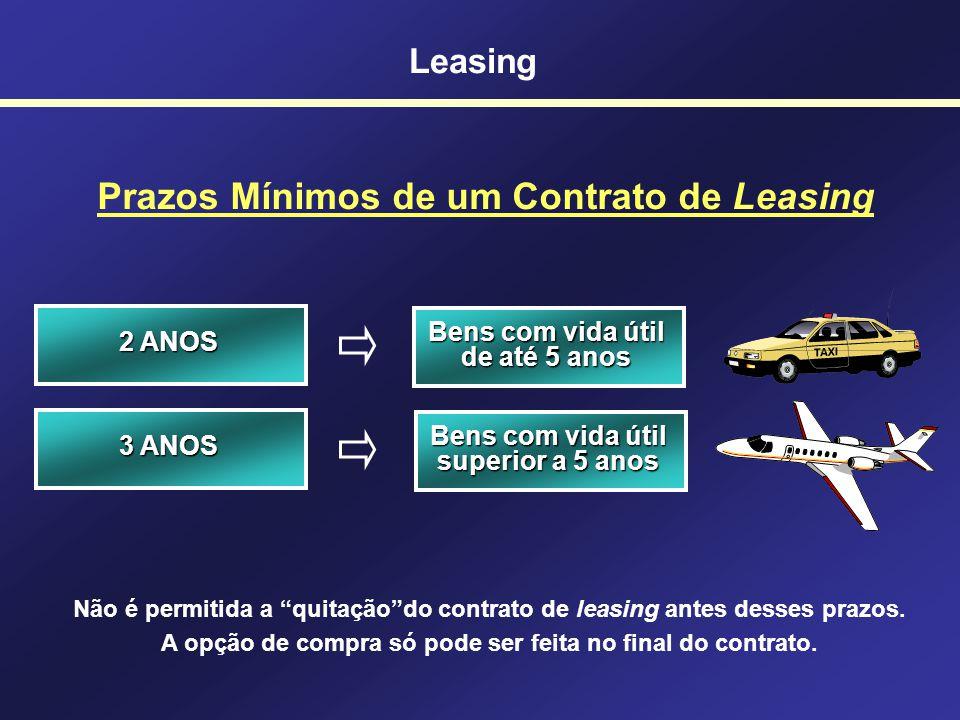 94 Leasing O que é uma operação de Leasing? Leasing = Arrendamento Mercantil Operação em que o possuidor de um bem (arrendador) cede a terceiro (arren