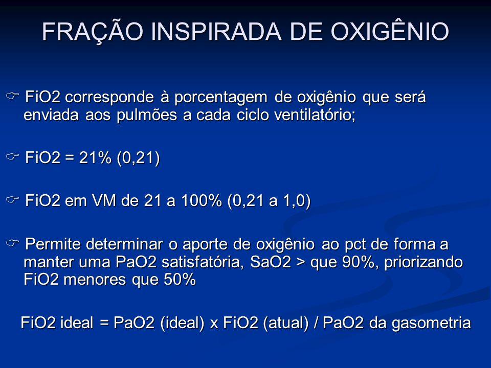 FRAÇÃO INSPIRADA DE OXIGÊNIO FiO2 corresponde à porcentagem de oxigênio que será enviada aos pulmões a cada ciclo ventilatório; FiO2 corresponde à por