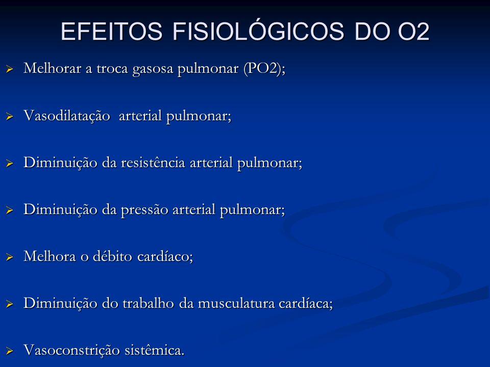EFEITOS FISIOLÓGICOS DO O2 Melhorar a troca gasosa pulmonar (PO2); Melhorar a troca gasosa pulmonar (PO2); Vasodilatação arterial pulmonar; Vasodilata