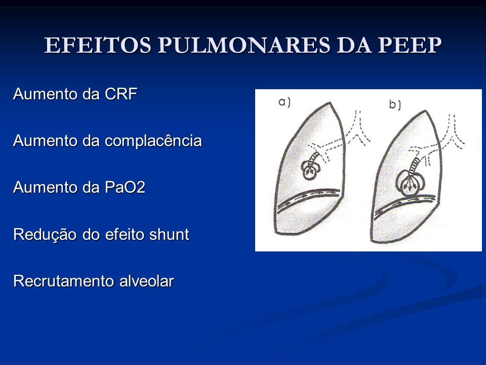 EFEITOS PULMONARES DA PEEP Aumento da CRF Aumento da complacência Aumento da PaO2 Redução do efeito shunt Recrutamento alveolar