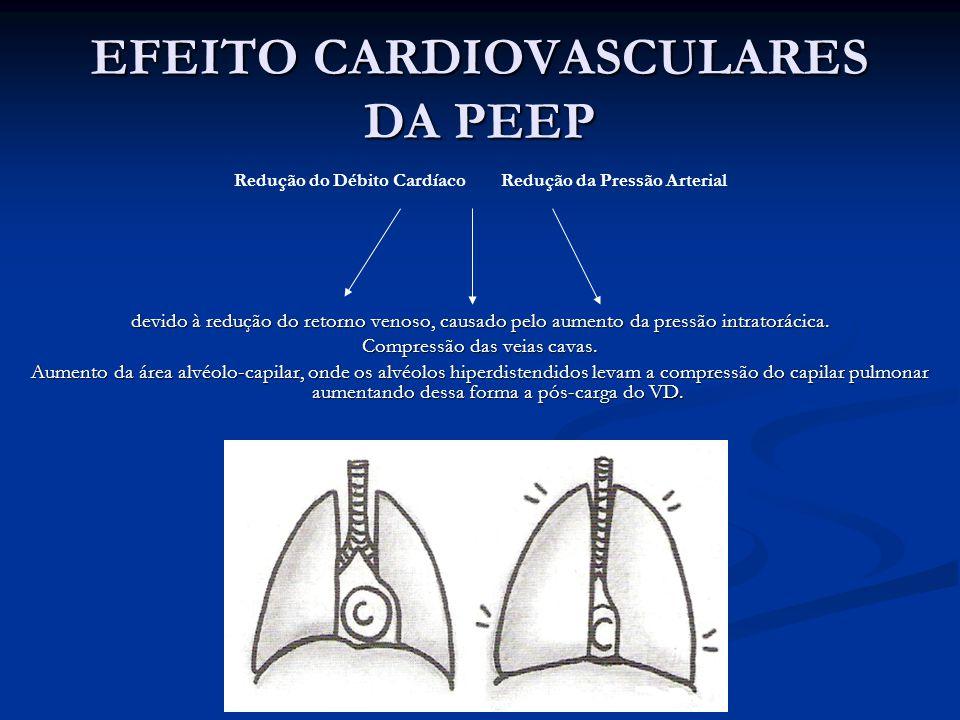 EFEITO CARDIOVASCULARES DA PEEP Redução do Débito Cardíaco Redução da Pressão Arterial devido à redução do retorno venoso, causado pelo aumento da pre