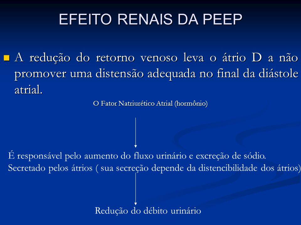 EFEITO RENAIS DA PEEP A redução do retorno venoso leva o átrio D a não promover uma distensão adequada no final da diástole atrial. A redução do retor