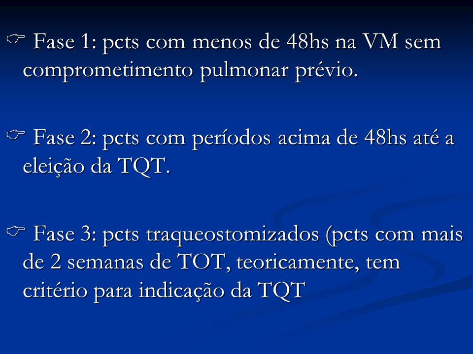 Fase 1: pcts com menos de 48hs na VM sem comprometimento pulmonar prévio. Fase 1: pcts com menos de 48hs na VM sem comprometimento pulmonar prévio. Fa