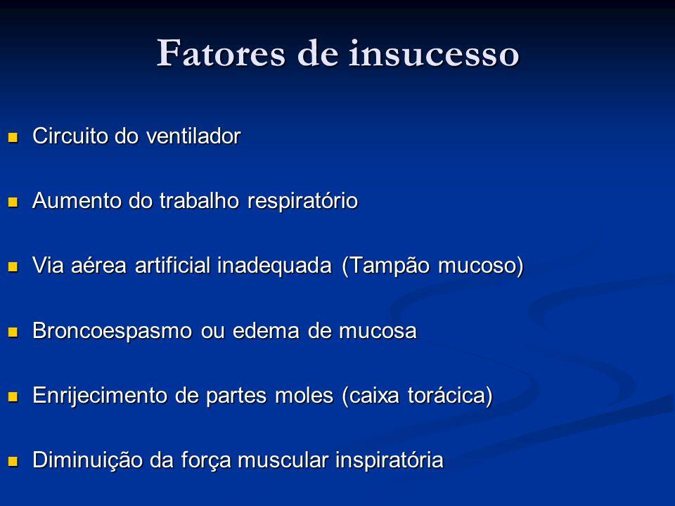 Fatores de insucesso Circuito do ventilador Circuito do ventilador Aumento do trabalho respiratório Aumento do trabalho respiratório Via aérea artific