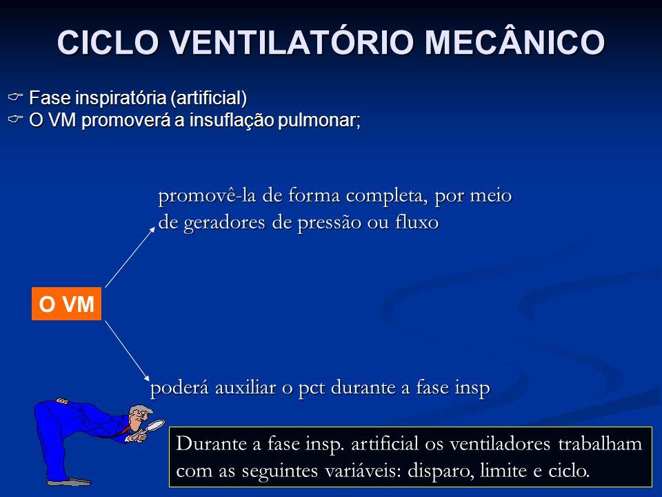 CICLO VENTILATÓRIO MECÂNICO O VM promovê-la de forma completa, por meio de geradores de pressão ou fluxo poderá auxiliar o pct durante a fase insp Dur