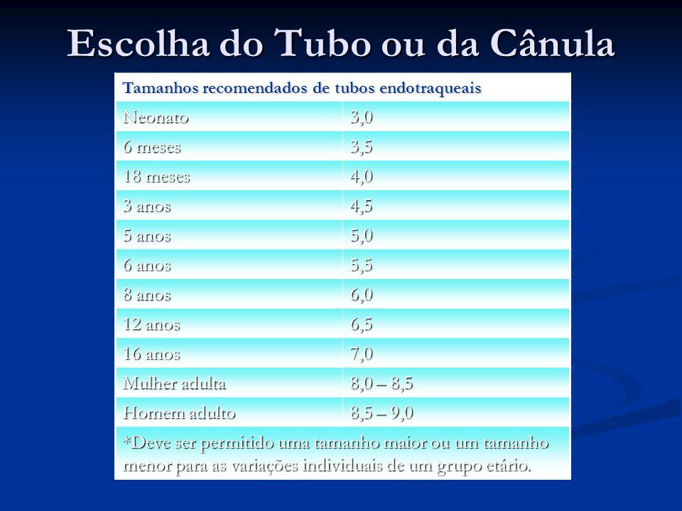 Escolha do Tubo ou da Cânula Tamanhos recomendados de tubos endotraqueais Neonato3,0 6 meses 3,5 18 meses 4,0 3 anos 4,5 5 anos 5,0 6 anos 5,5 8 anos