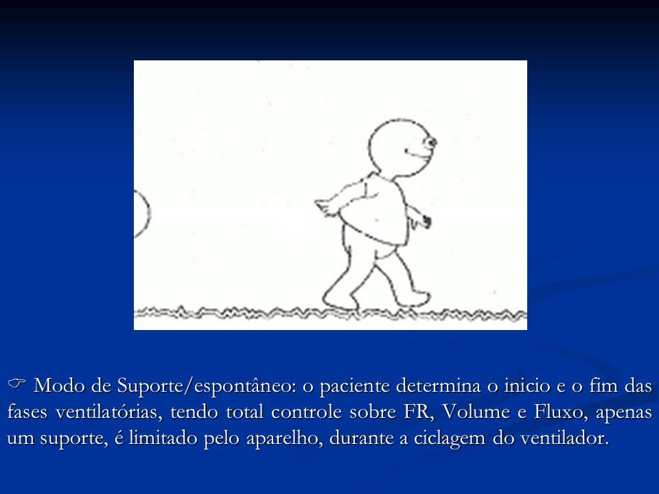 Modo de Suporte/espontâneo: o paciente determina o inicio e o fim das fases ventilatórias, tendo total controle sobre FR, Volume e Fluxo, apenas um su