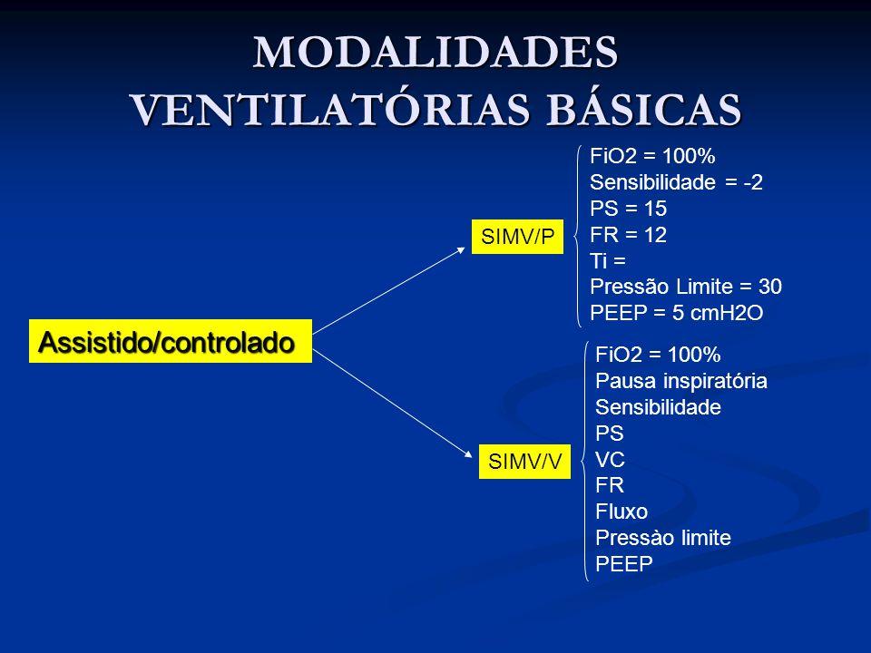 MODALIDADES VENTILATÓRIAS BÁSICAS Assistido/controlado SIMV/P SIMV/V FiO2 = 100% Sensibilidade = -2 PS = 15 FR = 12 Ti = Pressão Limite = 30 PEEP = 5