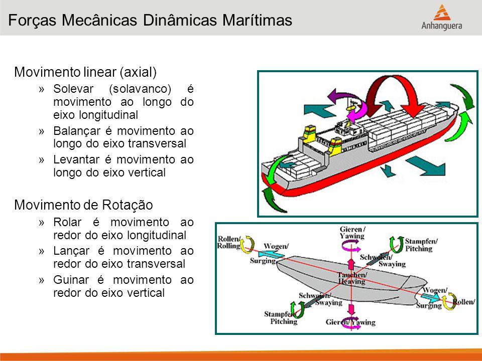 Forças Mecânicas Dinâmicas Marítimas Movimento linear (axial) »Solevar (solavanco) é movimento ao longo do eixo longitudinal »Balançar é movimento ao