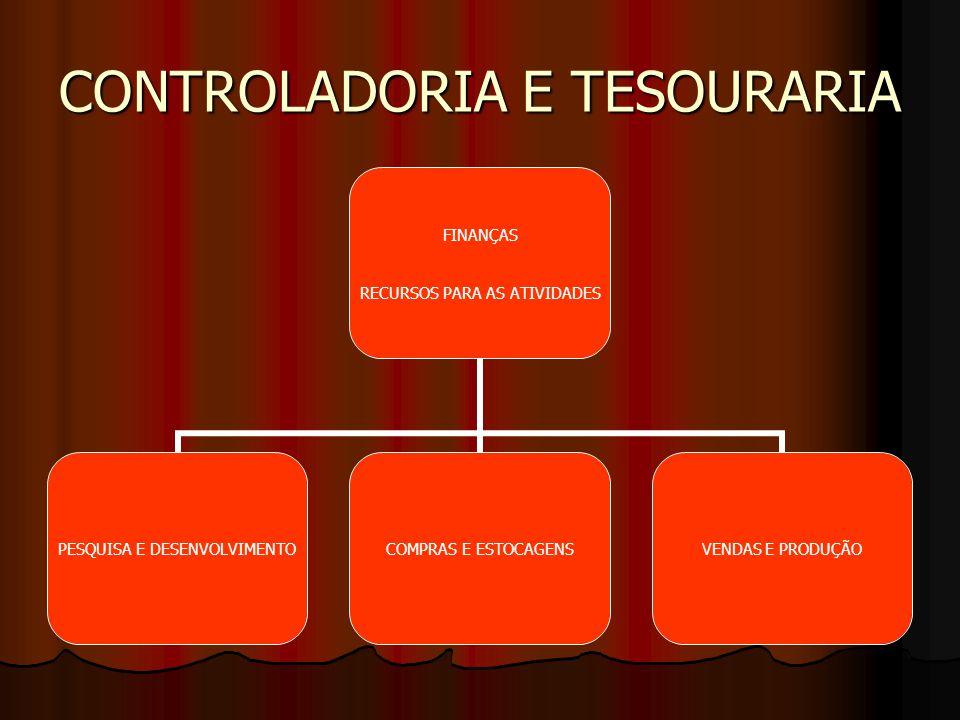 Controladoria Caracteriza-se como uma atividade operacional, e, portanto de linha, não sendo entendida como órgão de staff.