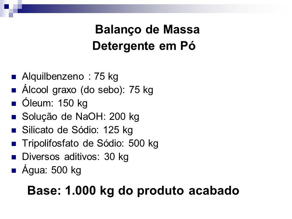 Balanço de Massa Detergente em Pó Alquilbenzeno : 75 kg Álcool graxo (do sebo): 75 kg Óleum: 150 kg Solução de NaOH: 200 kg Silicato de Sódio: 125 kg Tripolifosfato de Sódio: 500 kg Diversos aditivos: 30 kg Água: 500 kg Base: 1.000 kg do produto acabado