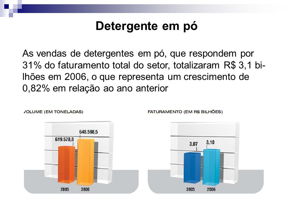 Detergente em pó As vendas de detergentes em pó, que respondem por 31% do faturamento total do setor, totalizaram R$ 3,1 bi- lhões em 2006, o que representa um crescimento de 0,82% em relação ao ano anterior