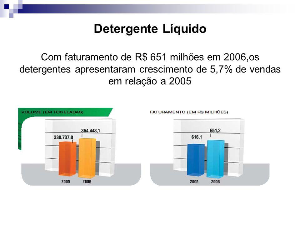 Detergente Líquido Com faturamento de R$ 651 milhões em 2006,os detergentes apresentaram crescimento de 5,7% de vendas em relação a 2005