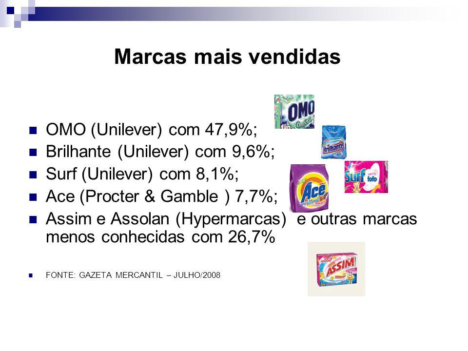 Marcas mais vendidas OMO (Unilever) com 47,9%; Brilhante (Unilever) com 9,6%; Surf (Unilever) com 8,1%; Ace (Procter & Gamble ) 7,7%; Assim e Assolan (Hypermarcas) e outras marcas menos conhecidas com 26,7% FONTE: GAZETA MERCANTIL – JULHO/2008