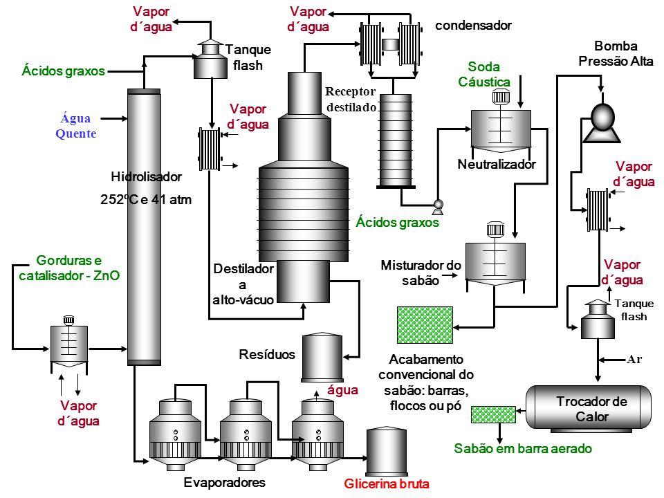 Mecanismo de atuação do sabão na sujeira As moléculas situadas no interior de um líquido são atraídas em todas as direções pelas moléculas vizinhas resultante das.