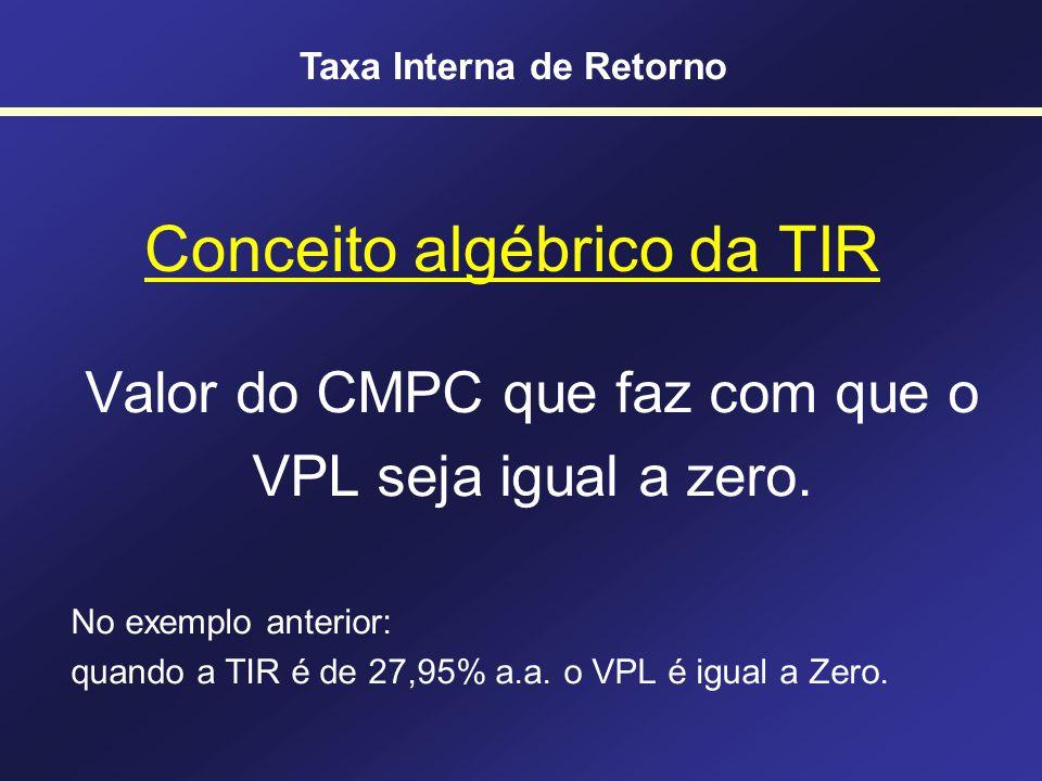 Perfil do VPL Relação inversa entre CMPC e VPL Taxa Interna de Retorno TIR = 27,95% a.a. Tempo - 500,00 200,00 250,00 400,00 Taxa Interna de Retorno C