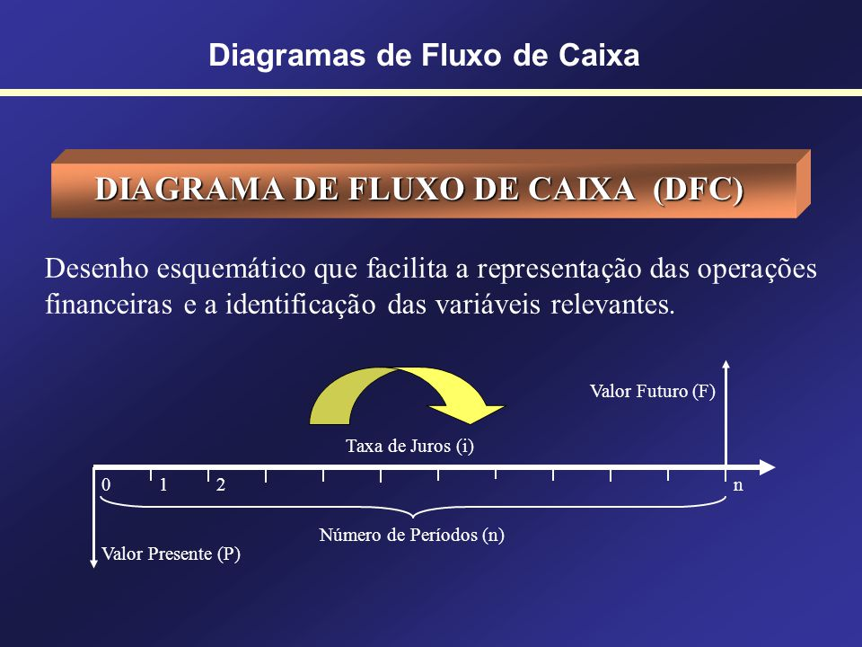 Diagramas de Fluxo de Caixa CONCEITOS INICIAIS As transações financeiras envolvem duas variáveis-chaves: DINHEIRO e TEMPO DINHEIRO e TEMPO - Valores s