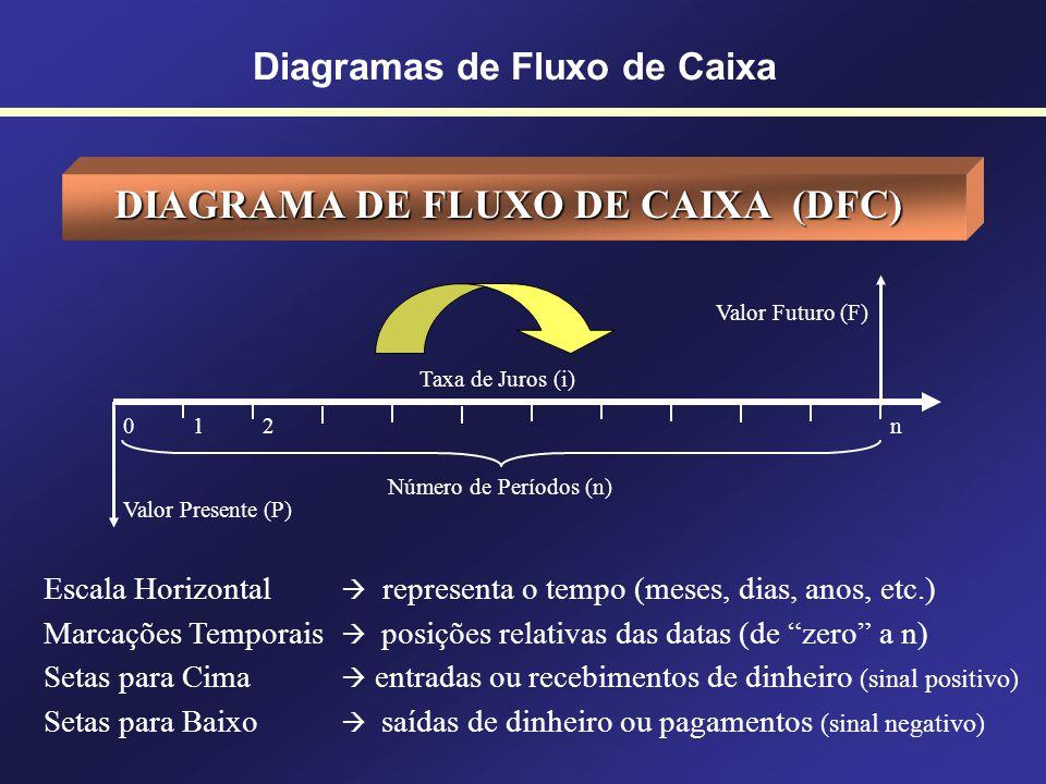 Diagramas de Fluxo de Caixa DIAGRAMA DE FLUXO DE CAIXA (DFC) Desenho esquemático que facilita a representação das operações financeiras e a identifica
