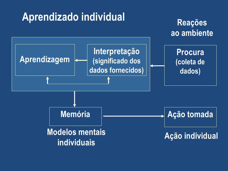 Aprendizado individual Reações ao ambiente Aprendizagem Interpretação (significado dos dados fornecidos) Procura (coleta de dados) Ação tomada Memória