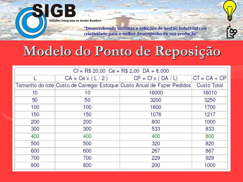 Exemplo:Exemplo: Cf = R$ 20,00 Ce = R$ 2,00 DA = 8.000 itens