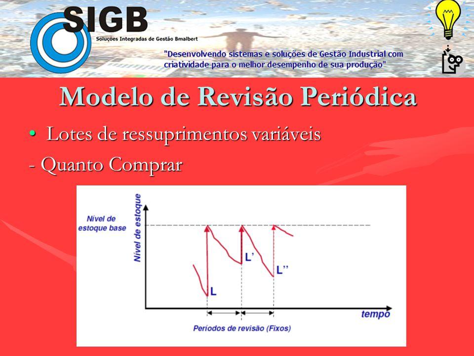 Modelo de Ponto de Reposição Ponto de ressuprimento (366)Ponto de ressuprimento (366) Lote econômico (400)Lote econômico (400)